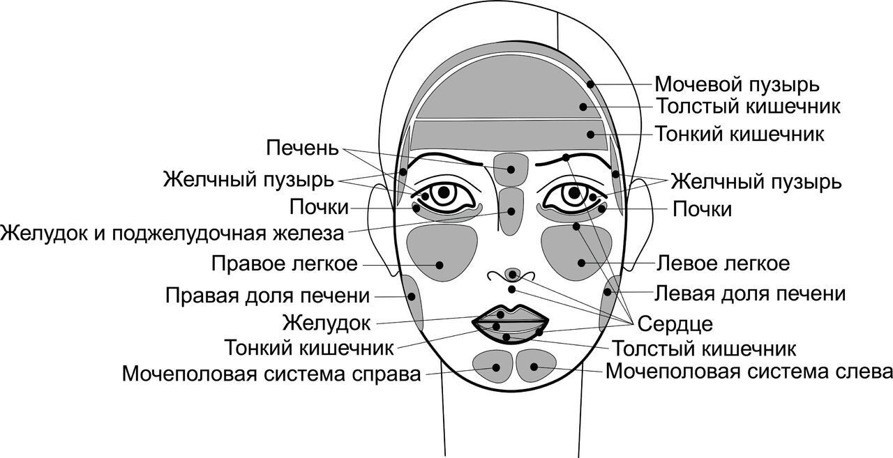 заболеваний по лицу – диагностика Диагностика кожи